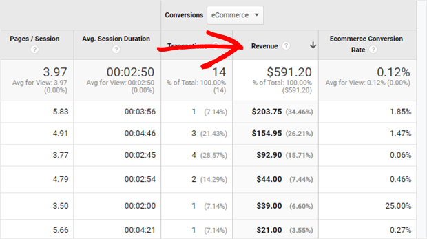 google analytics sort by revenue