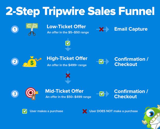 tripwire sales funnel