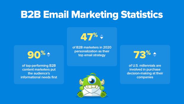 Statistiques d'OptinMonster sur l'e-mail marketing B2B