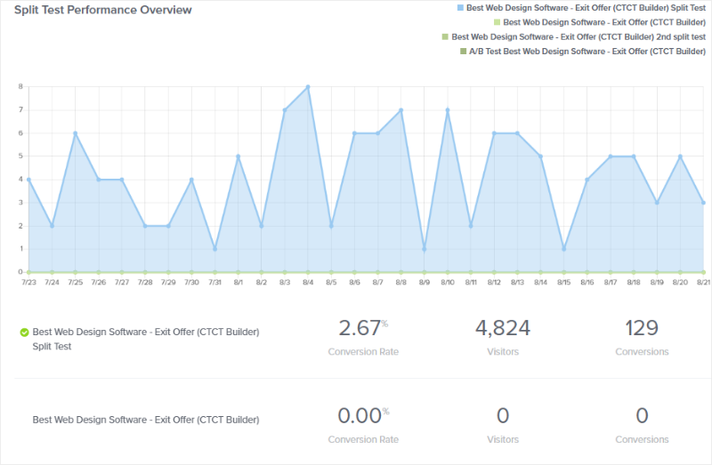 split test conversion analytics