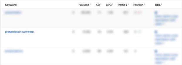 keyword ranking for presentation software