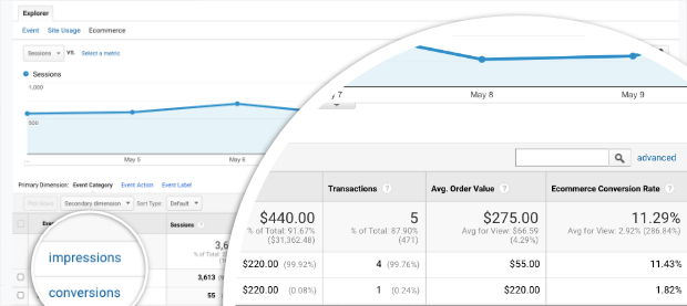 impressions and conversions in om google analytics